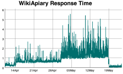 WikiApiary Response Time Graph