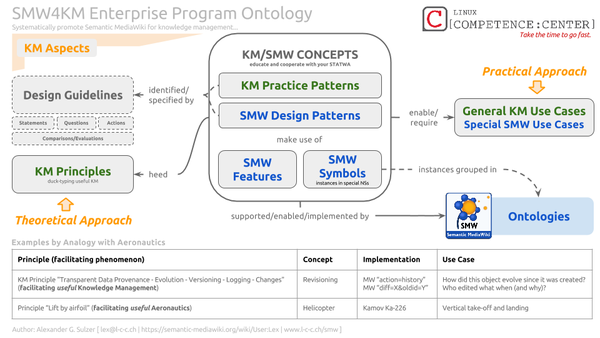 SMW4KM Enterprise Program Ontology.png