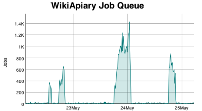 WikiApiary Job Queue Graph