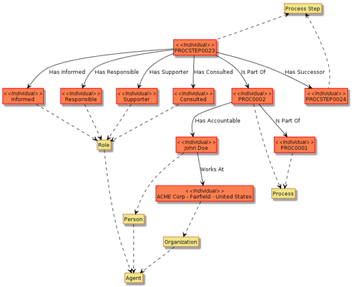 HelioWiki - Ontology.png