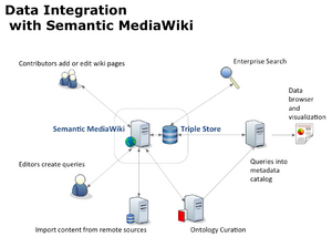 KnowIt - Semantic Data Integration.png