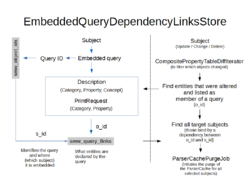 Smw-query-dependency-links-store.png