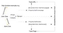 Example of a FOAF import and its bindings to properties declared in Semantic MediaWiki (en)