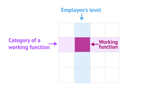 what is working function