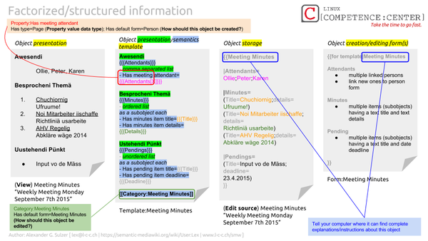 SMW4KM Factorized and structured information.png