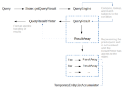 Smw-query-dependency-entity-tracking.png