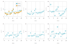 Best practice example of an experimental study using scatter plots (en)