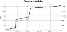 Screenshot showing the statistics graph on pages and articles collected over time. (en)