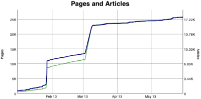 WikiApiary Pages and Articles Graph