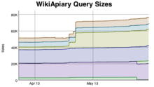Screenshot showing the statistics graph on query sizes collected over time. (en)