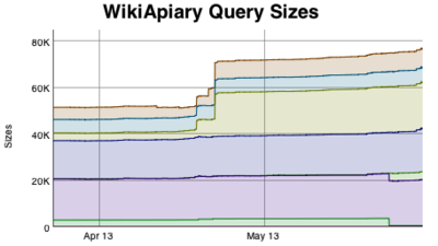 WikiApiary Query Size Graph