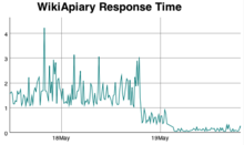 Screenshot showing the statistics graph on the response time collected over time. (en)