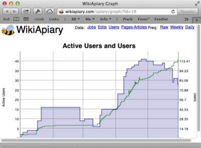 WikiApiary User Graph Popup